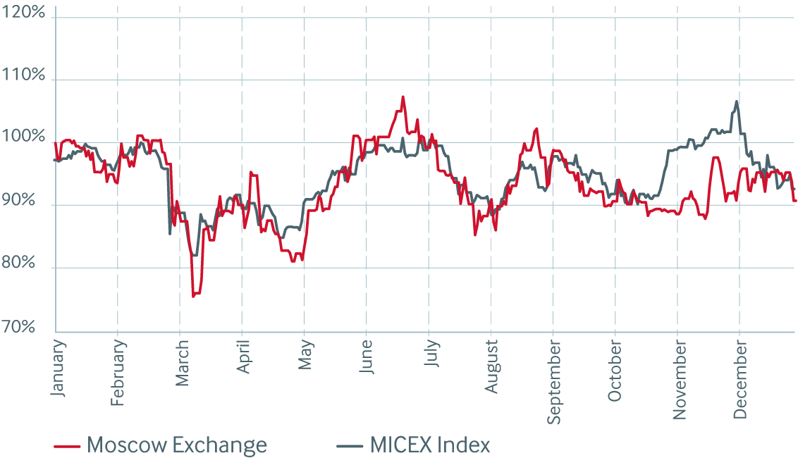 MOEX share price and MICEX index dynamics, 2014
