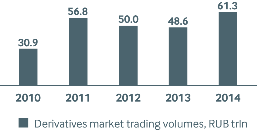 Derivatives market trading volumes